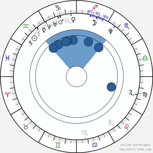 Joséphine Berry wikipedia, horoscope, astrology, instagram