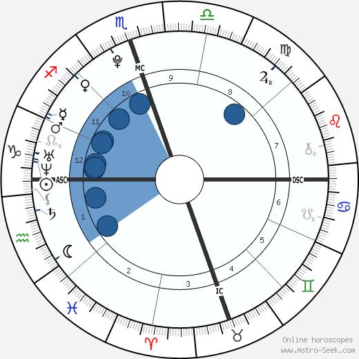 Kathlyn Bening Beatty wikipedia, horoscope, astrology, instagram