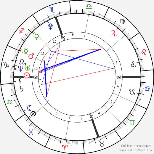 Kathlyn Bening Beatty день рождения гороскоп, Kathlyn Bening Beatty Натальная карта онлайн