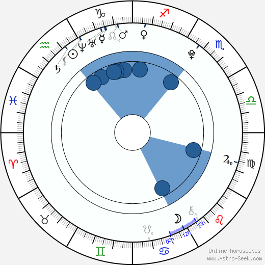 Logan Lerman wikipedia, horoscope, astrology, instagram