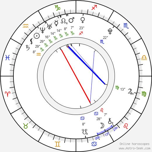 Logan Lerman birth chart, biography, wikipedia 2018, 2019