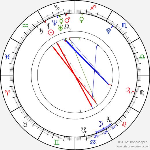 Logan Lerman astro natal birth chart, Logan Lerman horoscope, astrology