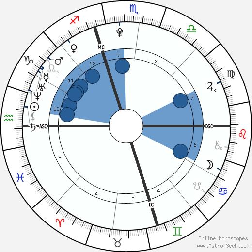 Mac Miller wikipedia, horoscope, astrology, instagram