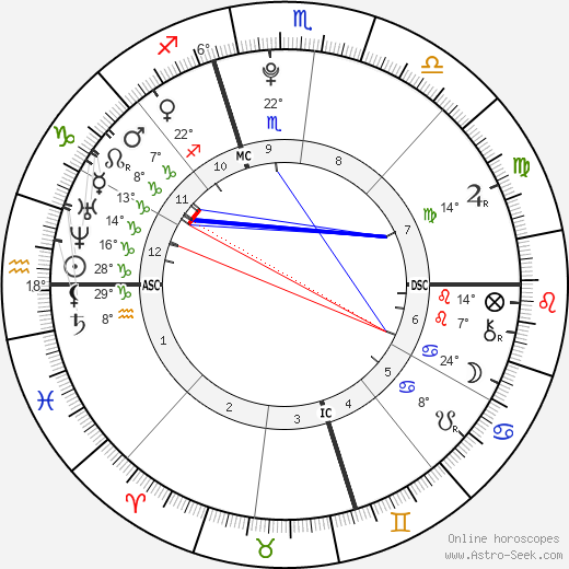 Mac Miller birth chart, biography, wikipedia 2019, 2020