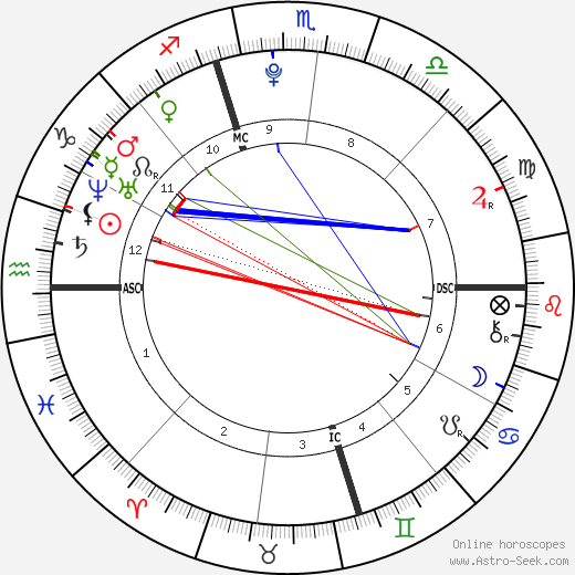 Mac Miller astro natal birth chart, Mac Miller horoscope, astrology