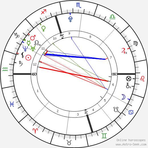 Mac Miller Birth Chart Horoscope Date Of Birth Astro