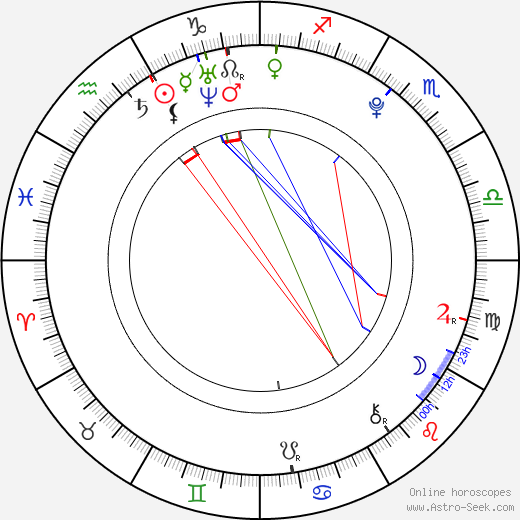 Melissa Anne Smith birth chart, Melissa Anne Smith astro natal horoscope, astrology