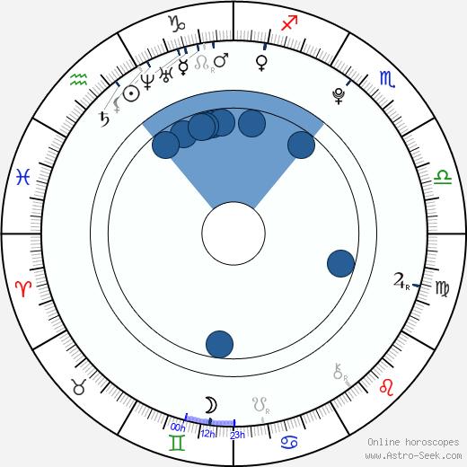 Nate Hartley wikipedia, horoscope, astrology, instagram