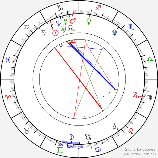 Nate Hartley astro natal birth chart, Nate Hartley horoscope, astrology