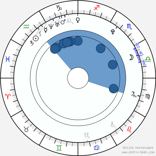 Poppy Rogers wikipedia, horoscope, astrology, instagram