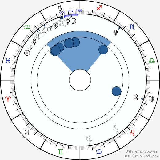 Tyler Seguin wikipedia, horoscope, astrology, instagram