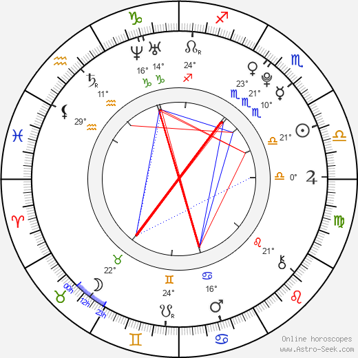 Alexandra Vokáliková birth chart, biography, wikipedia 2018, 2019