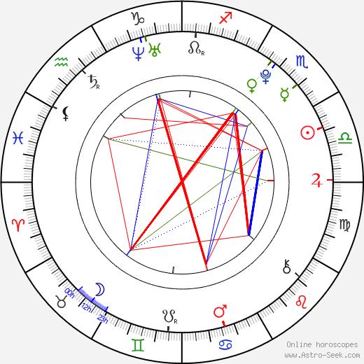 Alexandra Vokáliková astro natal birth chart, Alexandra Vokáliková horoscope, astrology