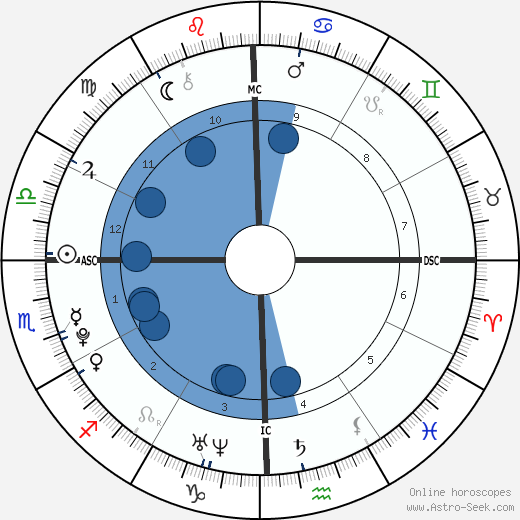 Benjamin Keough horoscope, astrology, sign, zodiac, date of birth, instagram