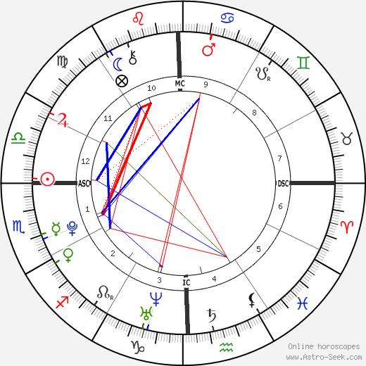 Benjamin Keough astro natal birth chart, Benjamin Keough horoscope, astrology