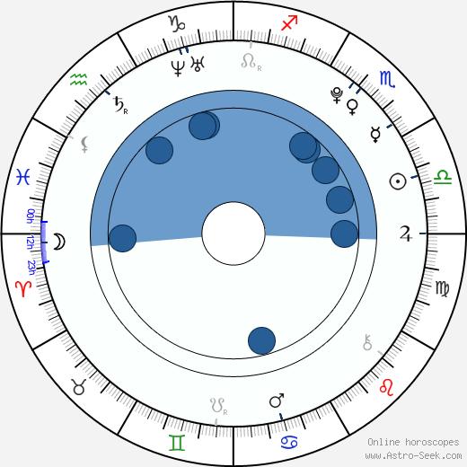 Dimitri Kahirau wikipedia, horoscope, astrology, instagram