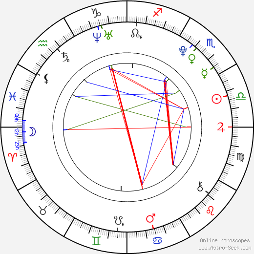 Dimitri Kahirau tema natale, oroscopo, Dimitri Kahirau oroscopi gratuiti, astrologia