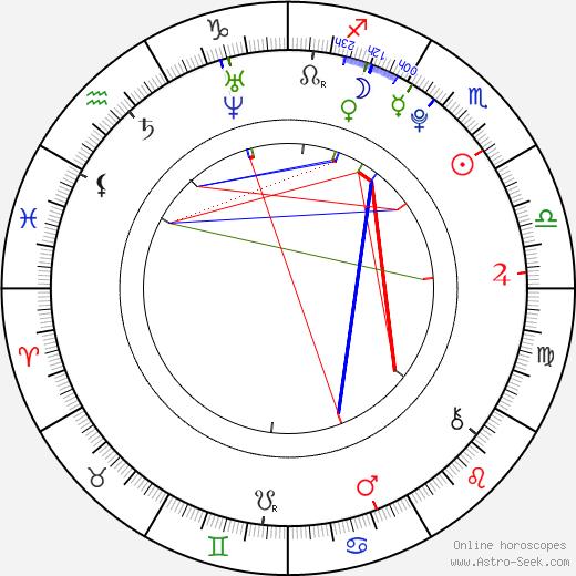 Jermaine Crawford birth chart, Jermaine Crawford astro natal horoscope, astrology