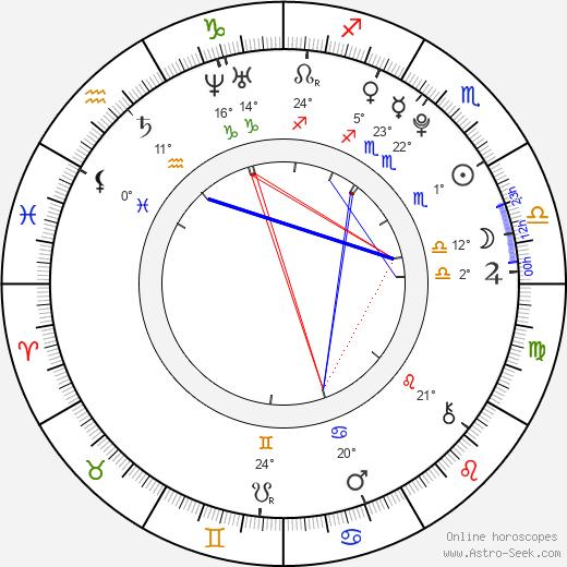 Jose Santos birth chart, biography, wikipedia 2019, 2020