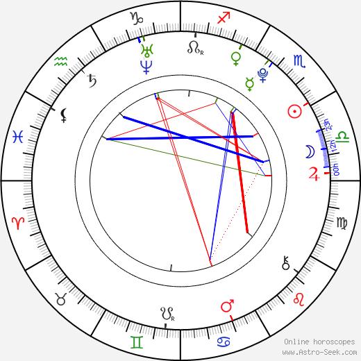 Jose Santos birth chart, Jose Santos astro natal horoscope, astrology