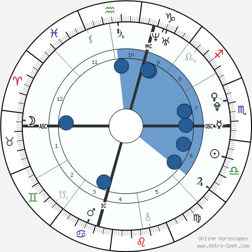 Josh Hutcherson wikipedia, horoscope, astrology, instagram
