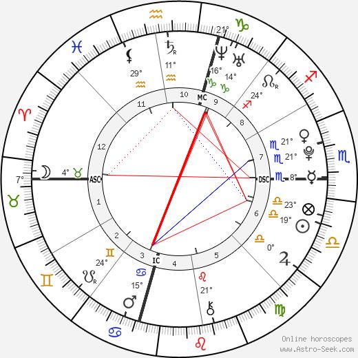 Josh Hutcherson birth chart, biography, wikipedia 2018, 2019