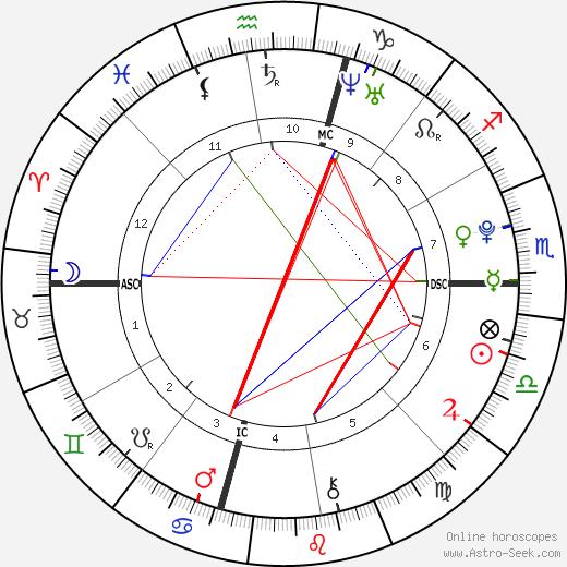 Josh Hutcherson astro natal birth chart, Josh Hutcherson horoscope, astrology
