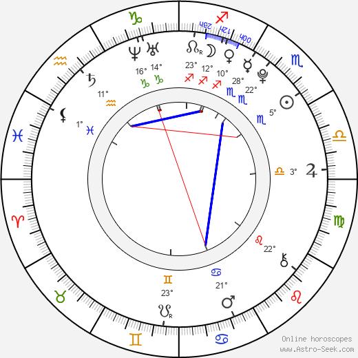 Lexi Ainsworth birth chart, biography, wikipedia 2020, 2021