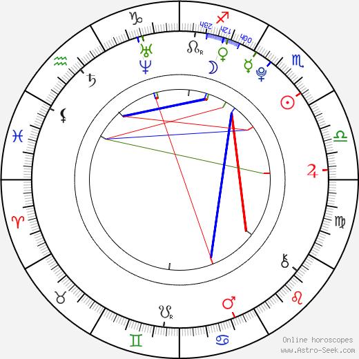 Lexi Ainsworth birth chart, Lexi Ainsworth astro natal horoscope, astrology