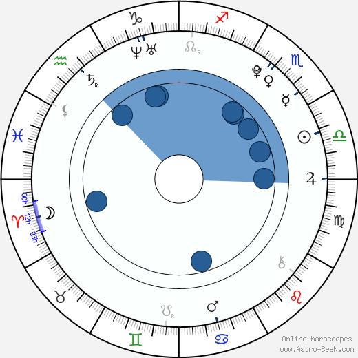 Nick Kollár wikipedia, horoscope, astrology, instagram