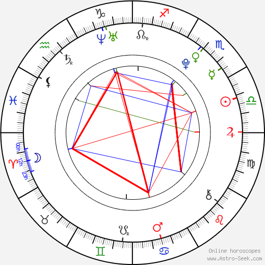 Nick Kollár день рождения гороскоп, Nick Kollár Натальная карта онлайн