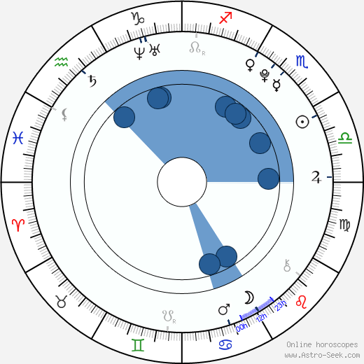 Perry Allen wikipedia, horoscope, astrology, instagram