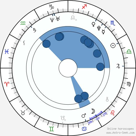 Sandra Luberc wikipedia, horoscope, astrology, instagram