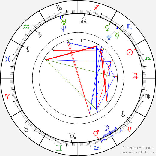 Sandra Luberc tema natale, oroscopo, Sandra Luberc oroscopi gratuiti, astrologia