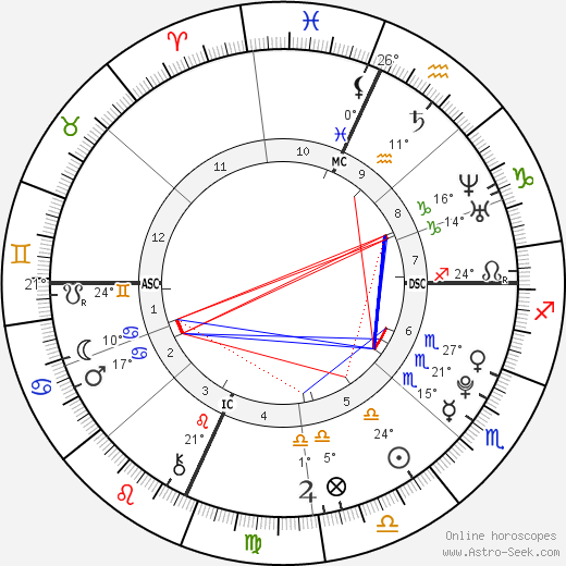 Sara Mary Haefeli birth chart, biography, wikipedia 2019, 2020