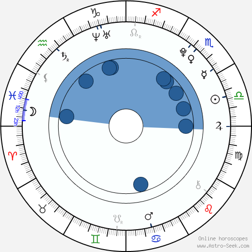 Tyler James Williams wikipedia, horoscope, astrology, instagram