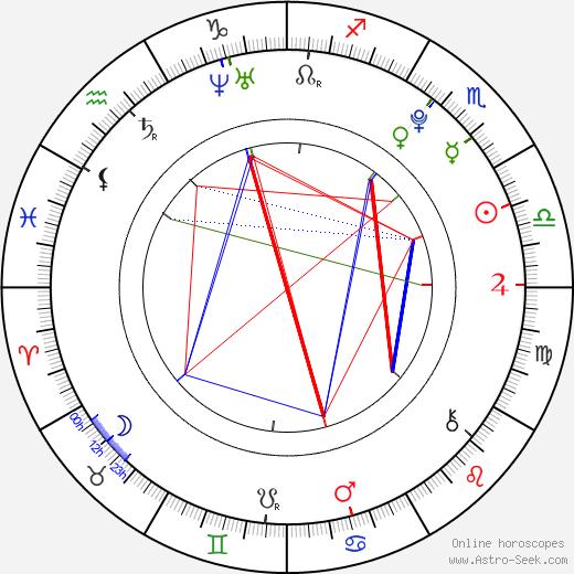 Yûko Takayama astro natal birth chart, Yûko Takayama horoscope, astrology