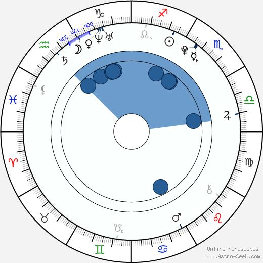 Adam Hicks wikipedia, horoscope, astrology, instagram