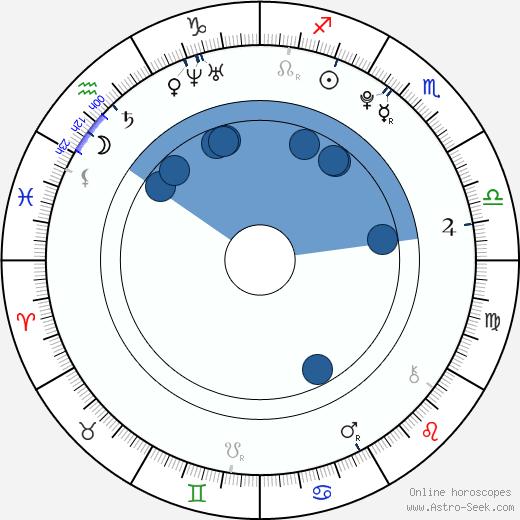 Adriana Chechik wikipedia, horoscope, astrology, instagram