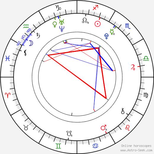 Adriana Chechik astro natal birth chart, Adriana Chechik horoscope, astrology