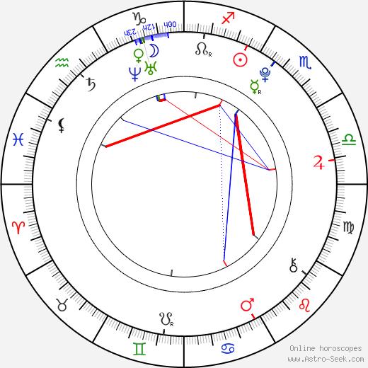 Alicia Boratyn день рождения гороскоп, Alicia Boratyn Натальная карта онлайн