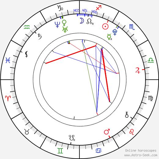 Ayu Kitaura astro natal birth chart, Ayu Kitaura horoscope, astrology