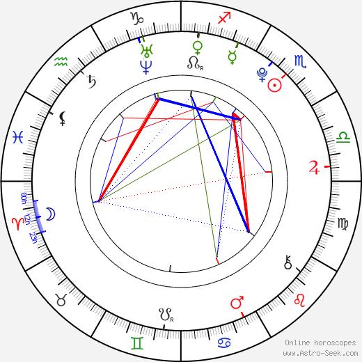 Christopher Tavarez birth chart, Christopher Tavarez astro natal horoscope, astrology