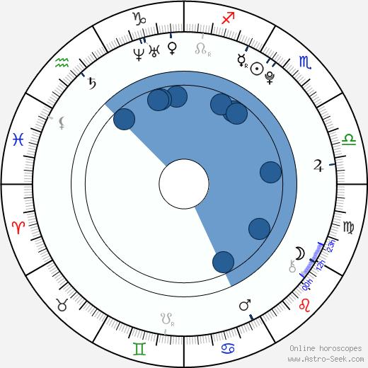 Darian Weiss wikipedia, horoscope, astrology, instagram