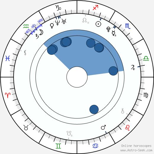 David Lambert wikipedia, horoscope, astrology, instagram