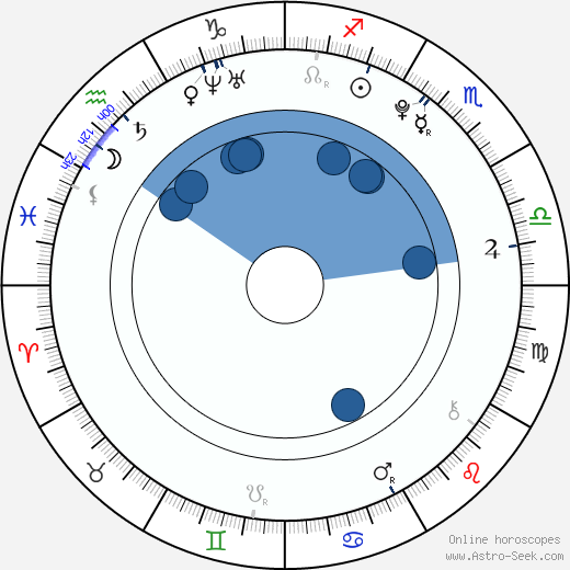 Dylan Smith wikipedia, horoscope, astrology, instagram