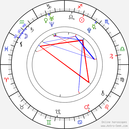 Dylan Smith birth chart, Dylan Smith astro natal horoscope, astrology