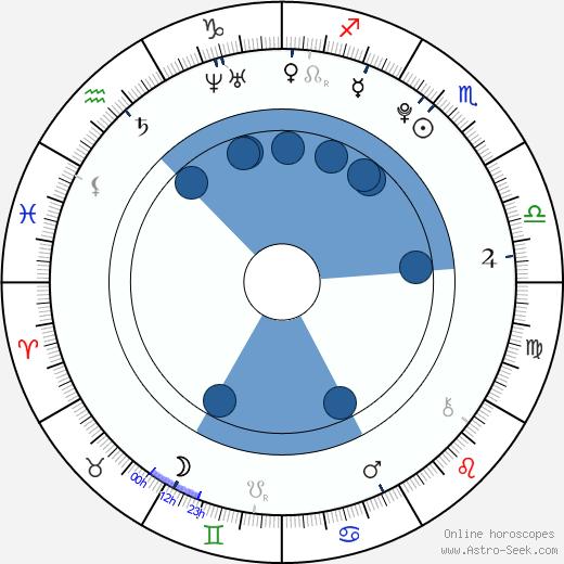 Ester Berdych Sátorová wikipedia, horoscope, astrology, instagram