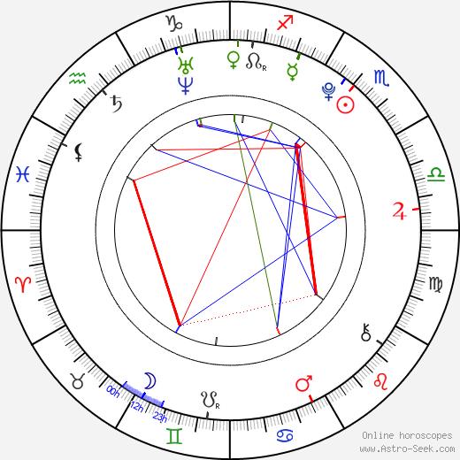 Ester Berdych Sátorová birth chart, Ester Berdych Sátorová astro natal horoscope, astrology