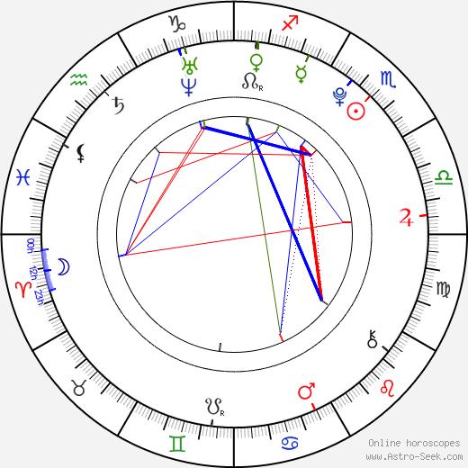 Karolína Čížková astro natal birth chart, Karolína Čížková horoscope, astrology